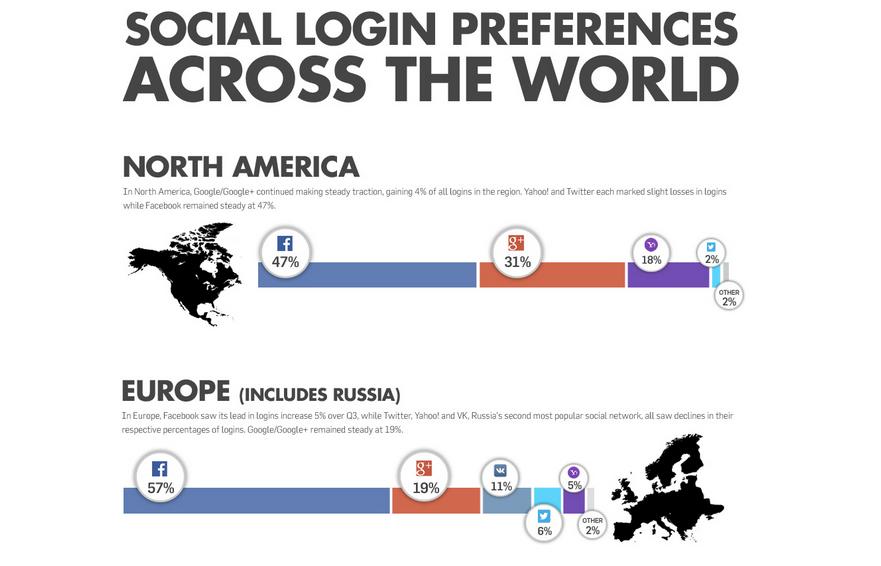 Infografik: 57 % der Social Logins sind auf Facebook zurückzuführen