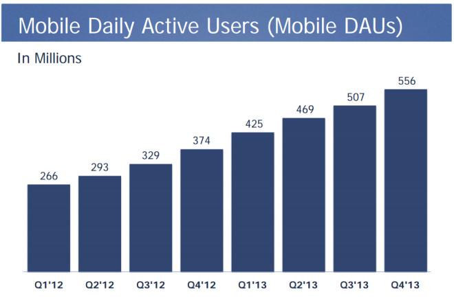 Tägliche mobile Nutzer von Facebook