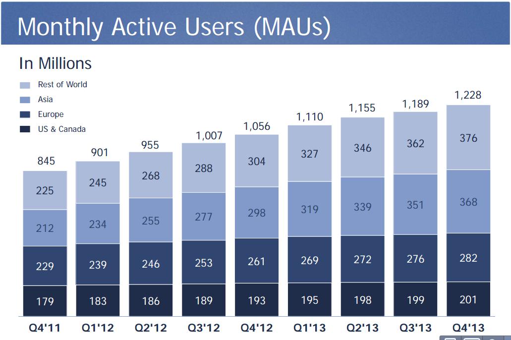 1.23 Milliarden aktive Nutzer, 945 Millionen mobile Nutzer, 747 Millionen tägliche Nutzer, 1.1 Mrd. € Gewinn – Interessante Zahlen aus dem Facebook-Börsenbericht