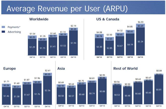 Umsatz pro Nutzer nach Region