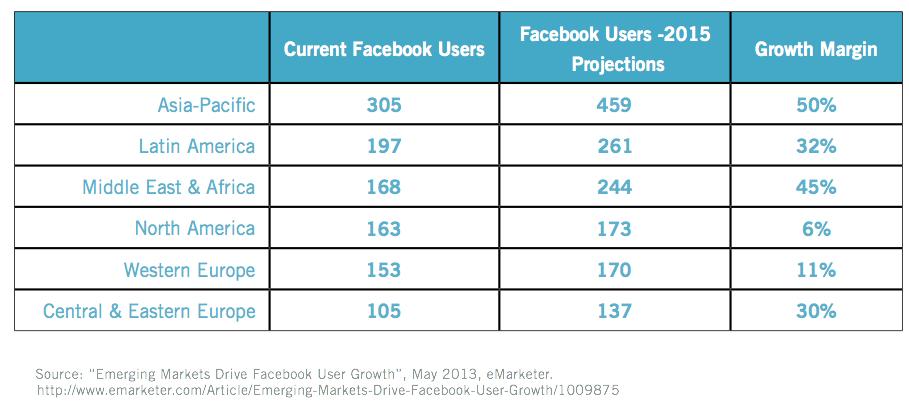 Whitepaper & Statistiken: Facebook-Werbung weltweit (8 Seiten, PDF)