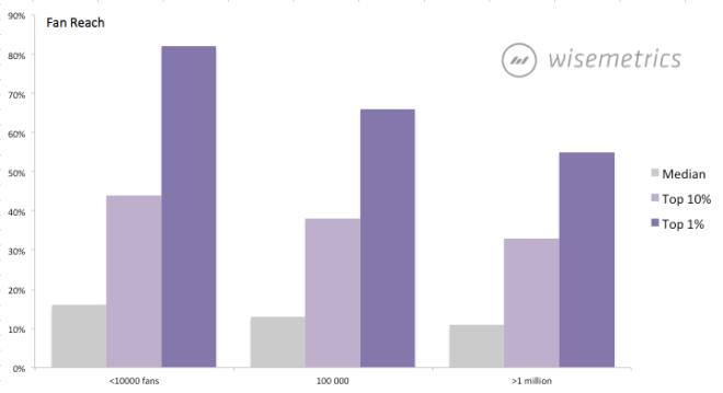 Durchschnittliche organische Reichweite einer Facebook Seite