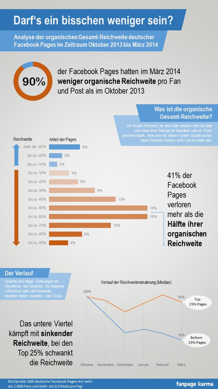 Fanpage Karma Infografik