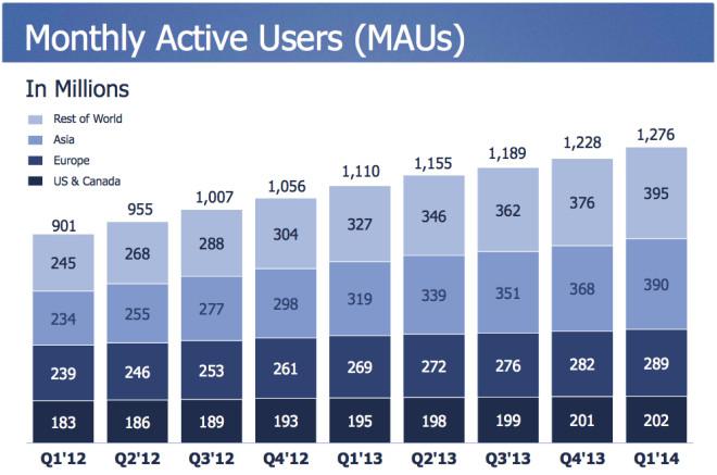 Statistik Aktive Facebook Nutzer in 2014 (min. 1x im Monat)
