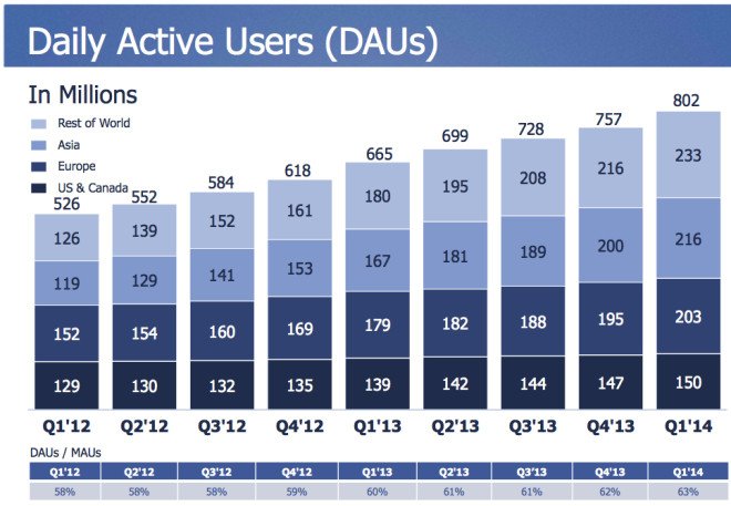 Täglich aktive Nutzer auf Facebook in 2014 (DAUs)