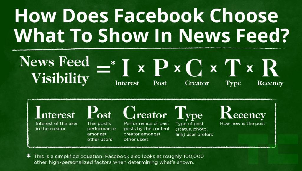 Die Facebook-Newsfeed-Formel