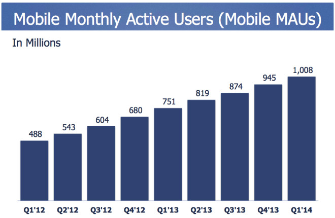 Mobile Facebook Nutzer in 2014 (min. 1x Monat)