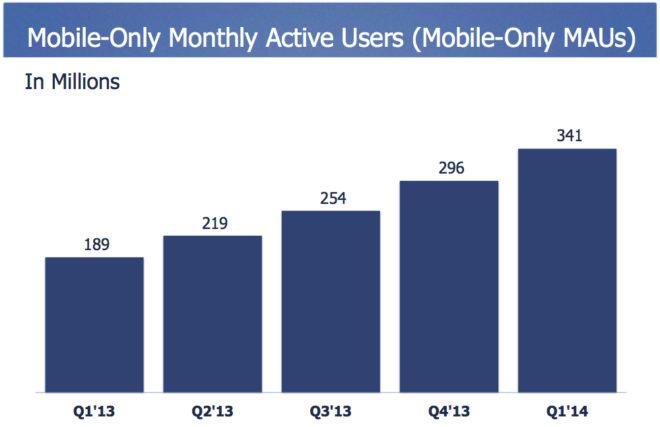 Menschen die Facebook nur mobil Nutzen in 2014