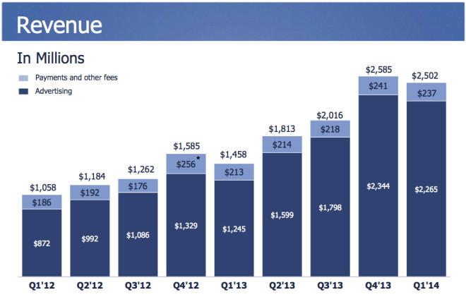 Facebook Umsatz 2014