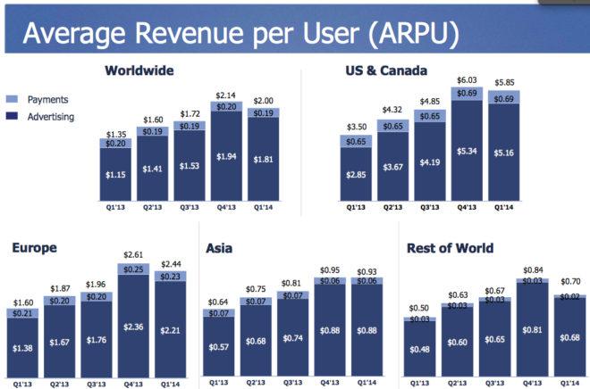 Umsatz pro Facebook Nutzer 2014