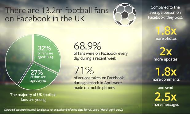 Auswertung Fußball Fans in England