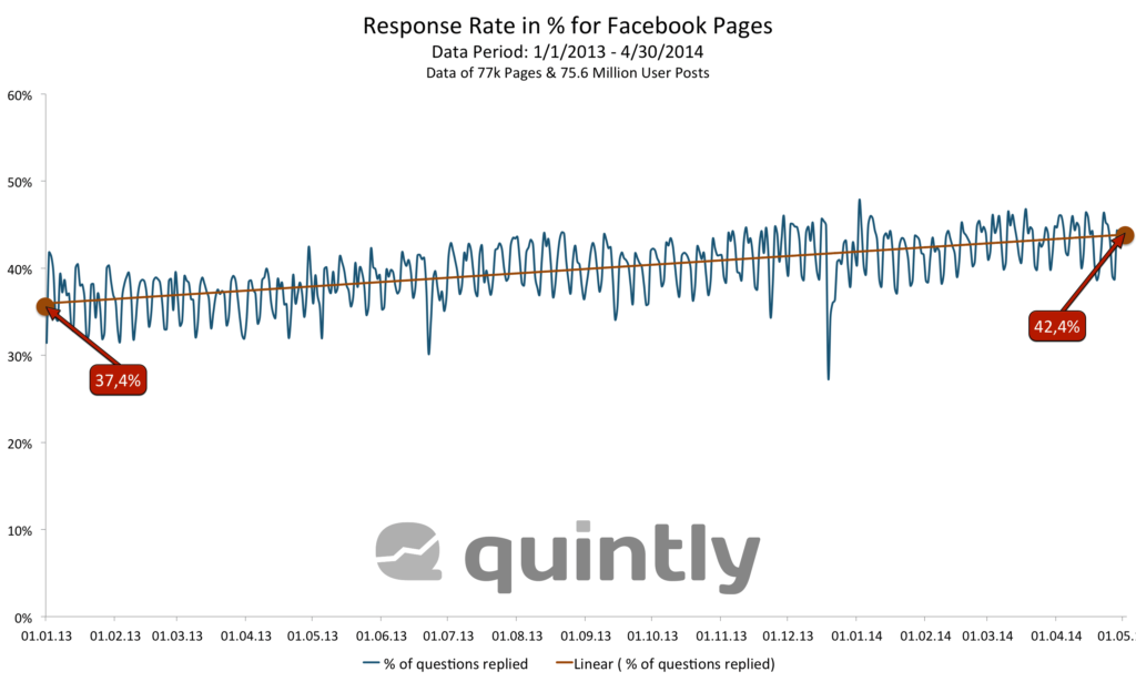 Auswertung: Antwortrate bei Facebook-Seiten verbessert sich minimal