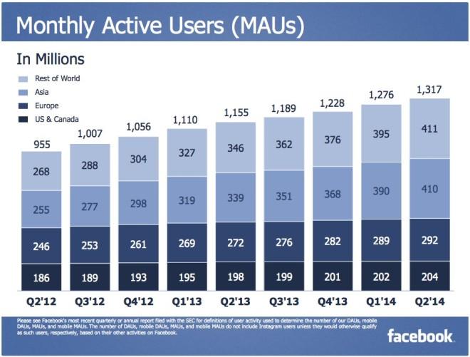 Monatlich aktive Facebook Nutzer im Jahr 2014