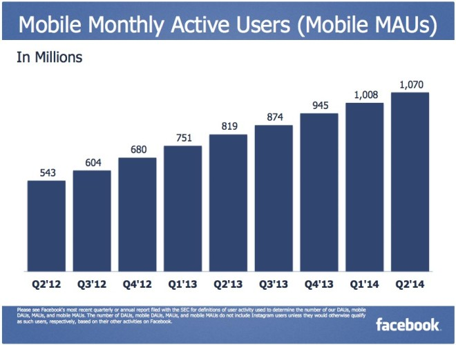 Monatlich aktive Facebook Nutzer