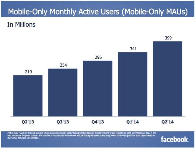 Nutzer die Facebook nur noch Mobil nutzen