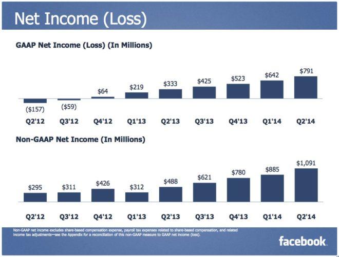 Facebook Reingewinn im neuen Quartal