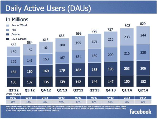 Täglich aktive Facebook 2014