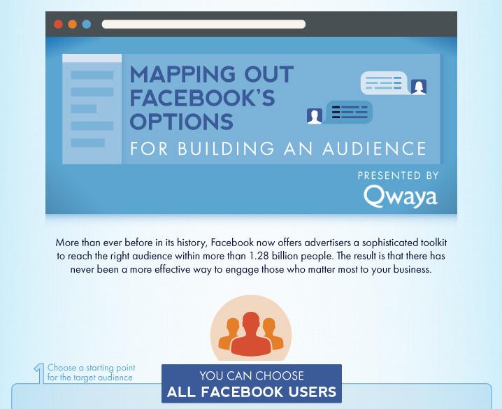 Facebook Targeting: Alle Möglichkeiten als Infografik