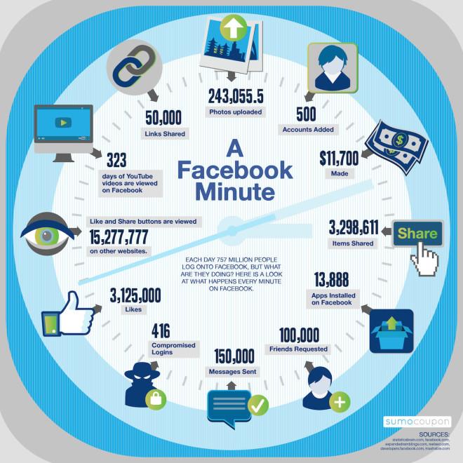 1 Minute auf Facebook