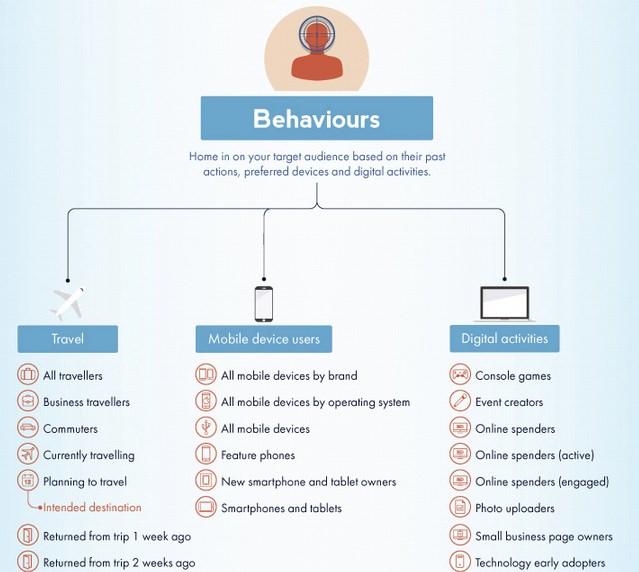 targeting-behavior