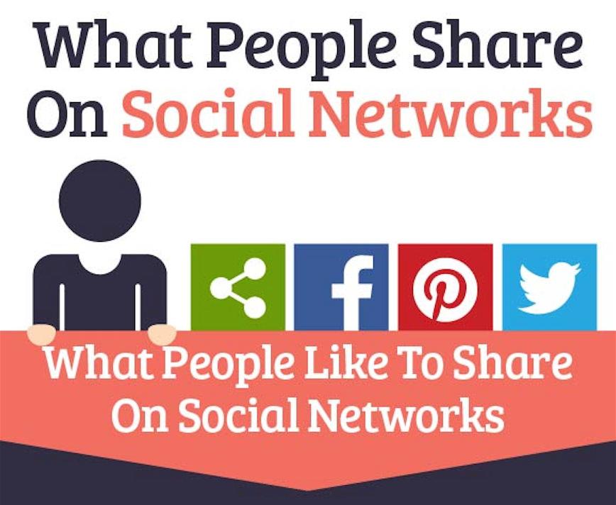 Was Nutzer in sozialen Netzwerken teilen (Infografik)