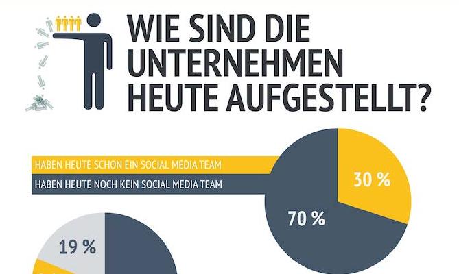 Community Management in Deutschland – Infografik