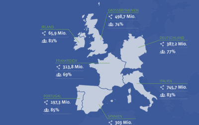 Offizielle Infografik: Zahlen und Fakten zum Mittelstand auf Facebook