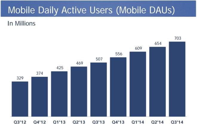 Täglich aktive mobile Nutzer