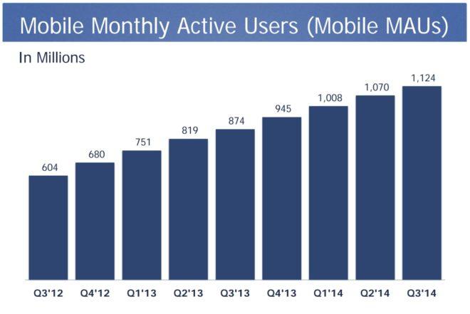 Monatlich aktive mobile Nutzer