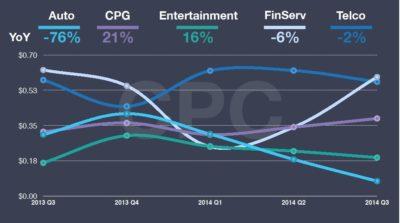 Infografik: Durchschnittliche Anzeigenpreise und Performance nach Branchen