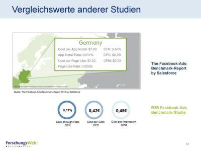B2B-Benchmark für Facebook-Ads in Deutschland: Ergebnisse und konkrete KPIs
