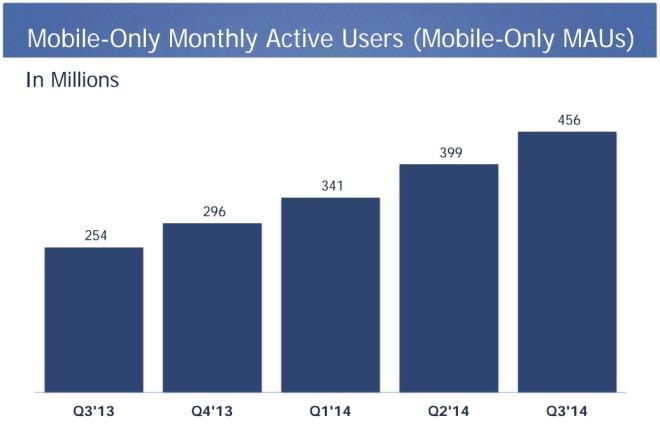 Nutzer die Facebook nur noch mobil benutzen
