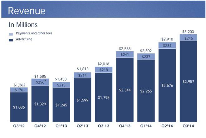 Facebook Umsatz im Q3 2014