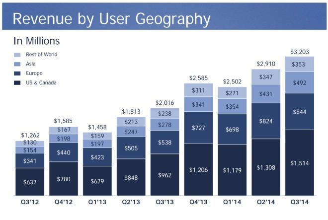 Facebook Umsatz nach Region im Q3 2014