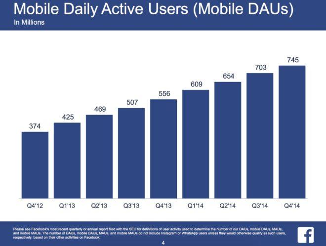 Nutzer die Facebook jeden Tag mobil nutzen