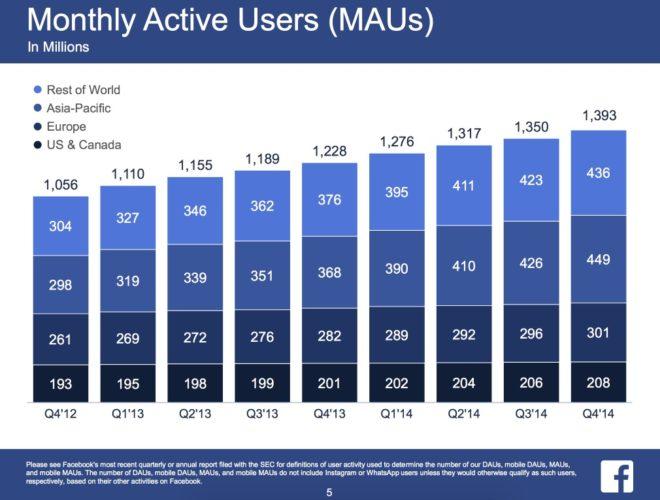 Monatlich aktive Nutzer auf Facebook