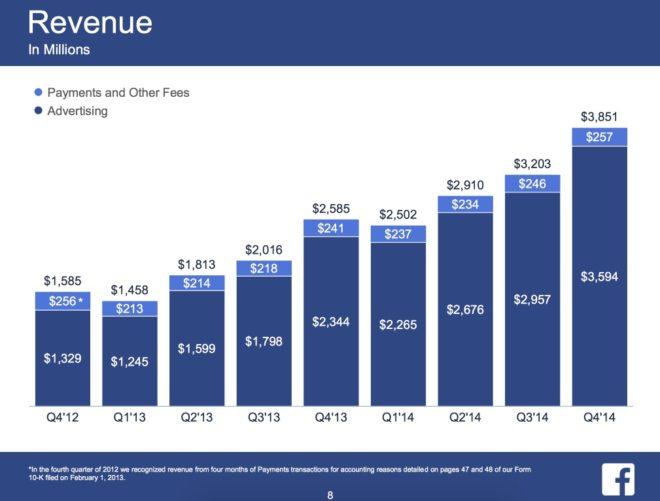 Umsatz von facebook im Jahr 2014