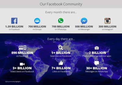 Börsenbericht: Die ersten offiziellen Facebook-Nutzerzahlen im Jahr 2015