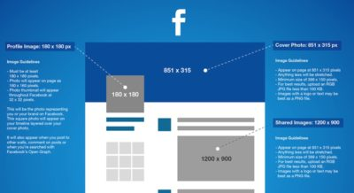 In einer Infografik: Die Bildgrößen von Facebook, Twitter, Google+, Instagram, Youtube und Pinterest