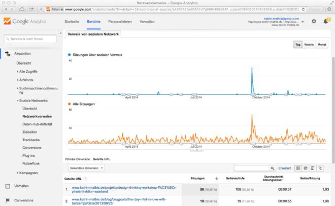 Netzwerkverweise_-_Google_Analytics