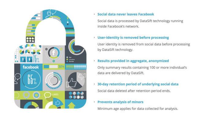 """Die Privatsphäre der Facebook Daten in """"Pylon"""" / """"Facebook Topic Data"""""""