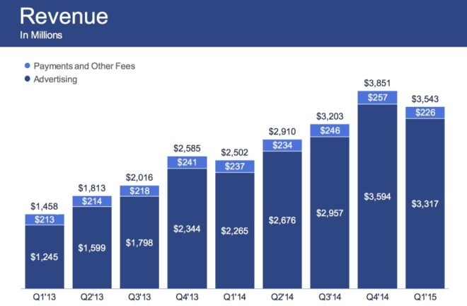 Facebook Umsatz im Jahr 2015