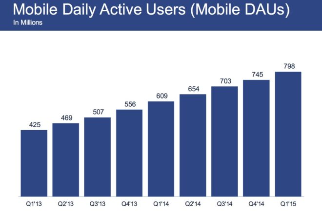 mobile-daily-users
