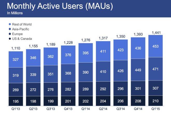 Aktive Facebook Nutzer im Jahr 2015