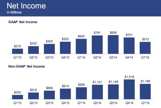 Facebook Nettogewinn im Jahr 2015