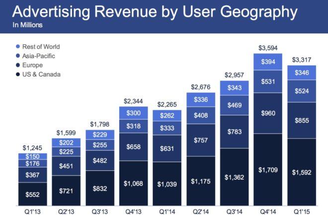 Facebook Werbeumsatz im Jahr 2015