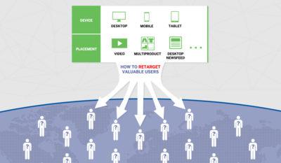 """Infografik: Überblick über die """"Website Custom Audiences"""" von Facebook"""
