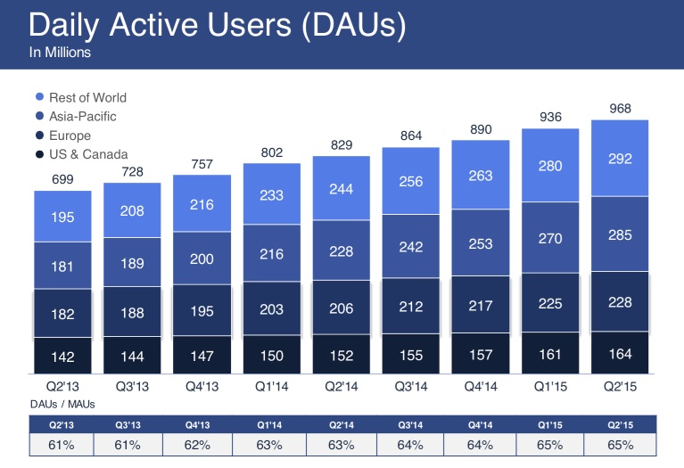 facebook_q2_2015_daily_users