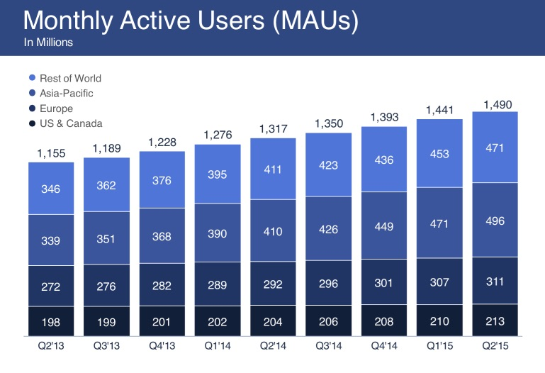 facebook_q2_2015_mobile_active