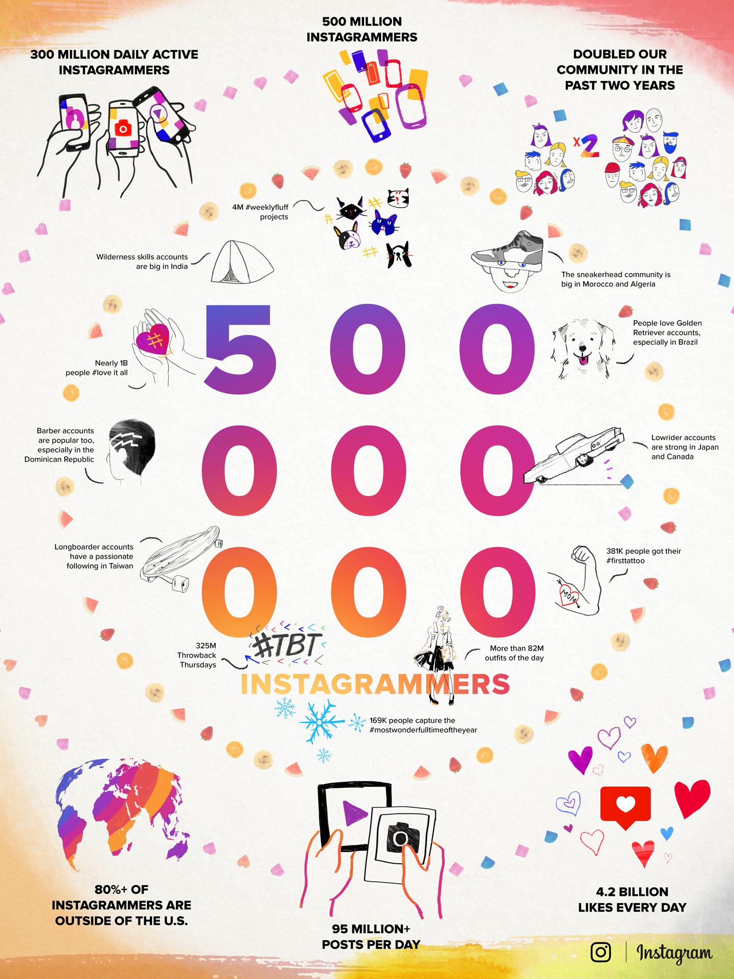 Infografik zur Nutzung von Instagram